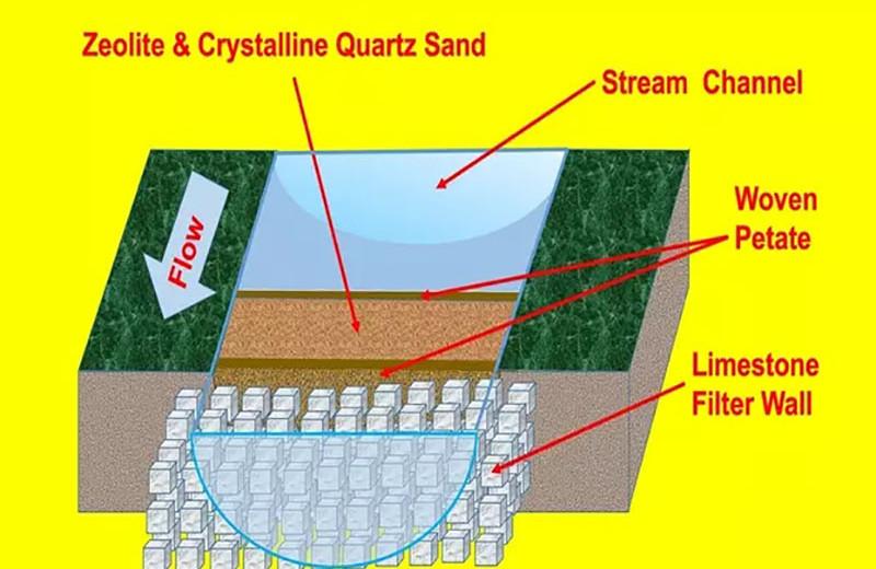 Древних майя уличили в фильтрации воды цеолитовым сорбентом