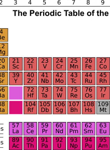 Российские ученые предложили альтернативу таблице Менделеева