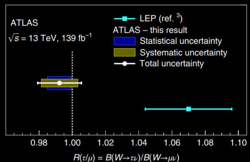 Физики убедились в равенстве темпов распада W-бозонов на мюоны и таоны
