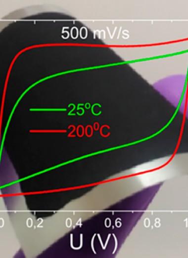 Водная суспензия графена упростила нанесение электродов суперконденсатора