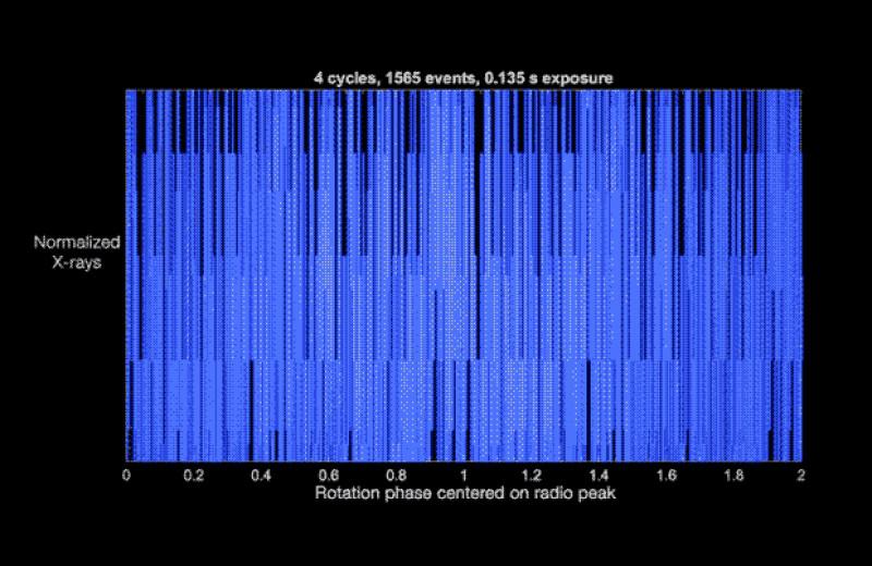 Астрономы опровергли связь между гигантскими и повторяющимися быстрыми радиовсплесками