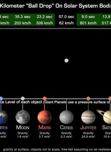 Что будет, если уронить мяч на разных планетах: видео