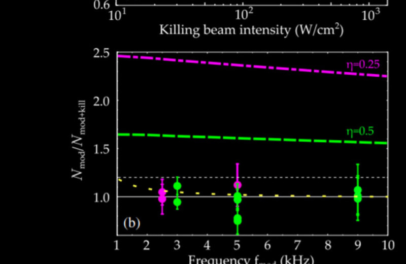Физики обнаружили аномалии в распаде ультрахолодных молекул NaK и NaRb