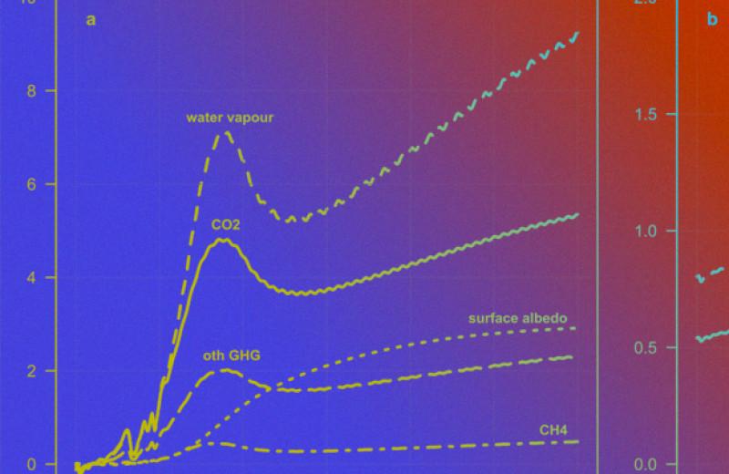 Модель ESCIMO указала на пройденную точку невозврата в потеплении климата