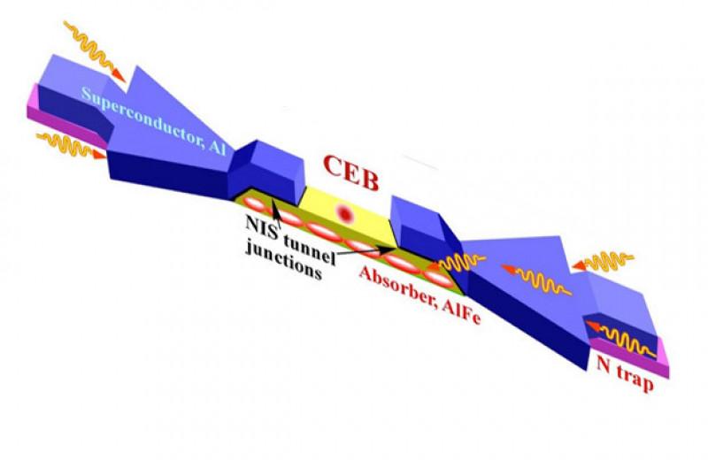 Температура электронов в болометре приблизилась к теоретическому минимуму