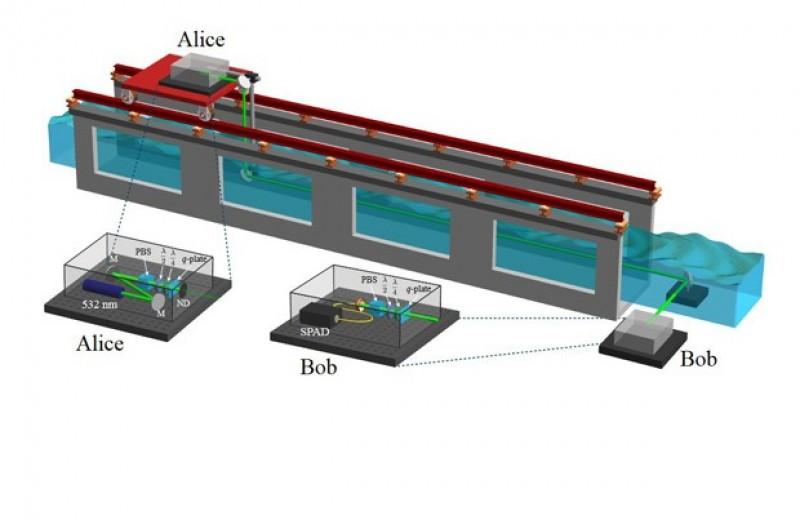 Физики наладили 30-метровую линию квантовой связи в турбулентных потоках воды