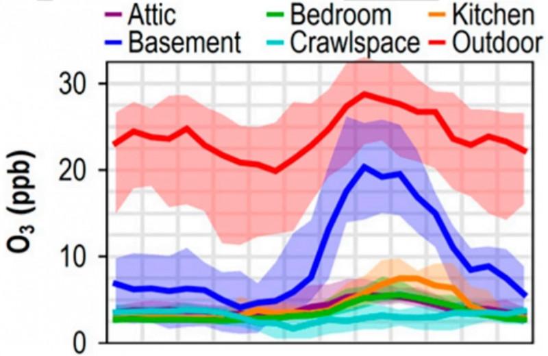Химики проследили за озоном в жилом доме
