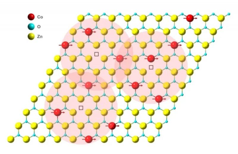Создан стабильный магнит толщиной в один атом. Это абсолютный рекорд