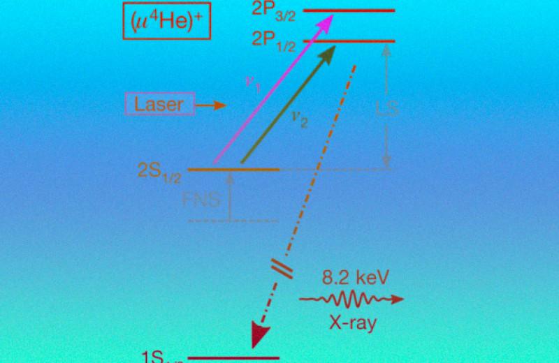 Физики поставили рекорд в измерении размера альфа-частицы