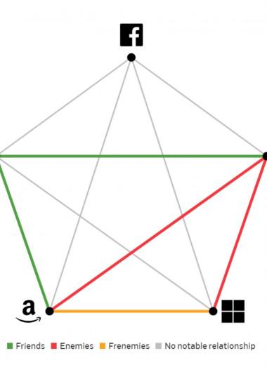 Пентаграмма «дружелюбия»: WSJ составила карту взаимоотношений Amazon, Google, Microsoft, Apple и Facebook