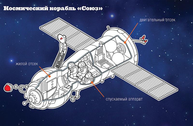 Ночное рандеву: как происходит сближение космических аппаратов