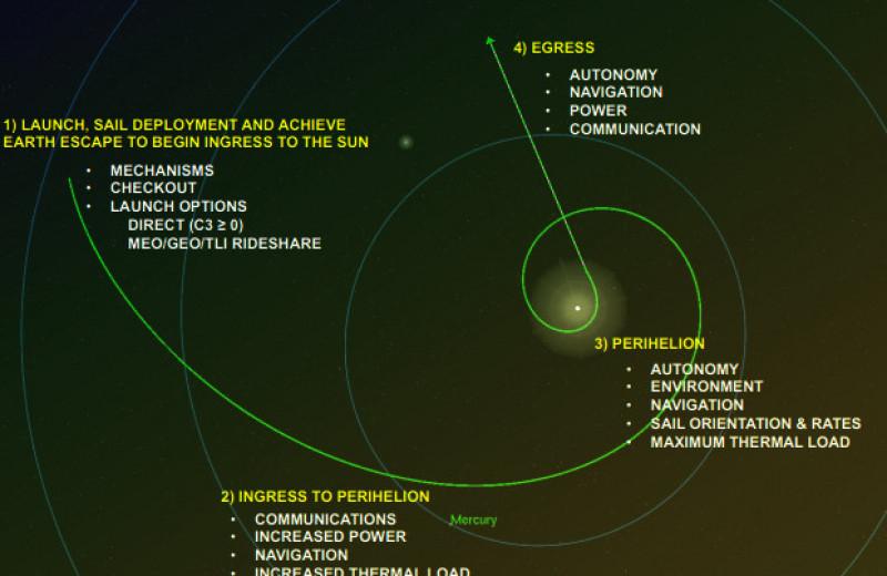 Солнечный парус предложили использовать для сближения с межзвездными объектами