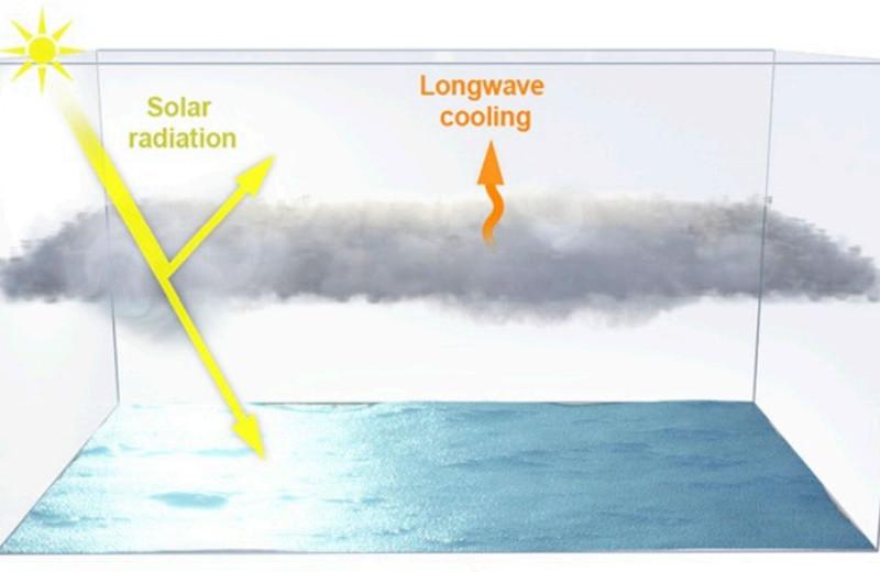 Затенение Земли аэрозолями не спасет от потери слоисто-кучевых облаков