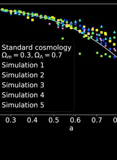 Ускоренное расширение Вселенной объяснили самовзаимодействием темной материи