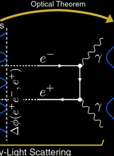 Физики впервые увидели процесс Брейта – Уилера