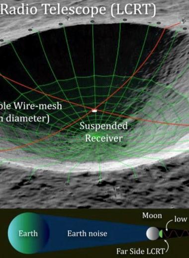 Самый большой радиотелескоп в Солнечной системе разместят на Луне