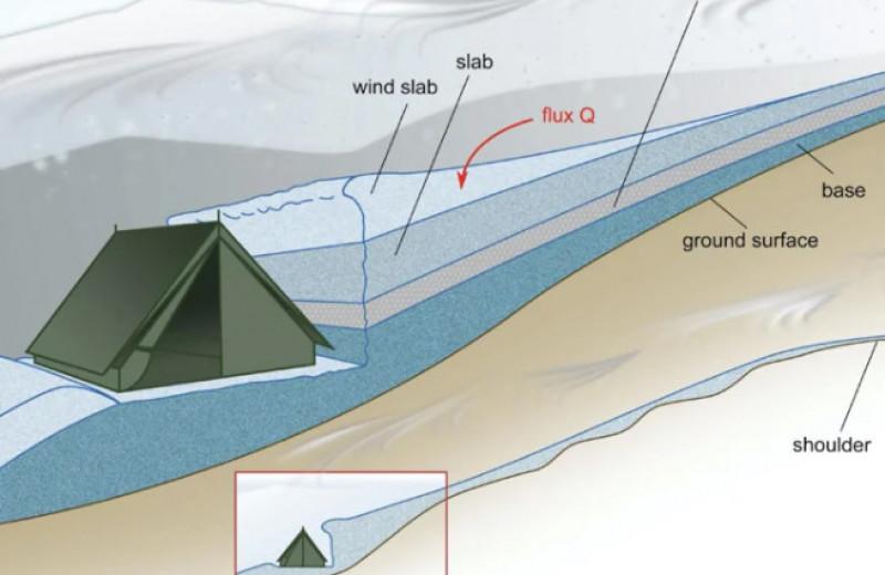 Как могла появиться лавина, погубившая группу Дятлова: новая версия