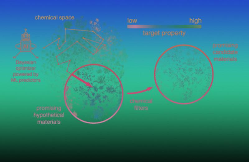 Новый алгоритм помог найти многокомпонентные сверхтвердые вещества
