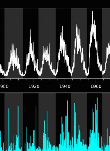 Физики проследили корреляцию мощных магнитных бурь с солнечными циклами