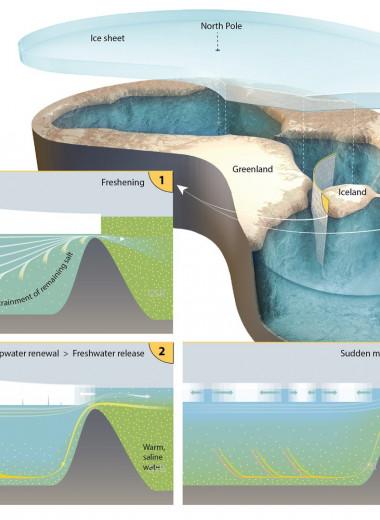Северный Ледовитый океан дважды был заполнен пресной водой: новое исследование