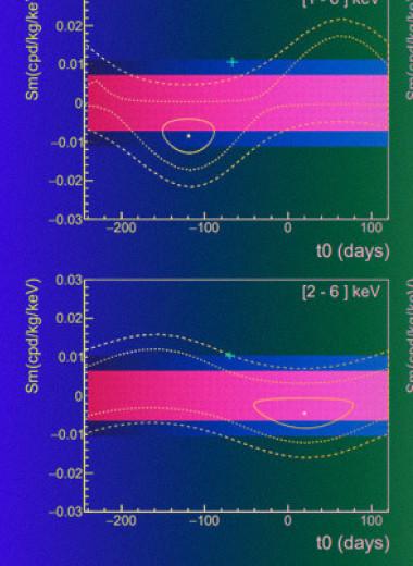 ANAIS не воспроизвел результаты DAMA/LIBRA по поиску темной материи