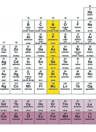 Парадоксальный тривиальный азот